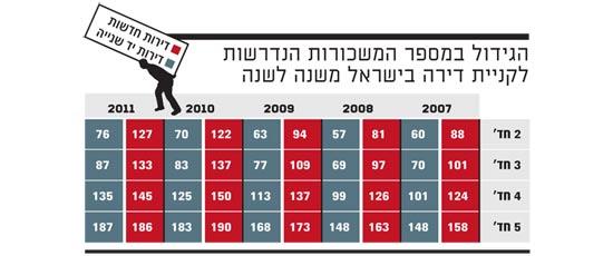 הגידול במספר המשכורות הנדרשות לקניית דירה בישראל משנה לשנה